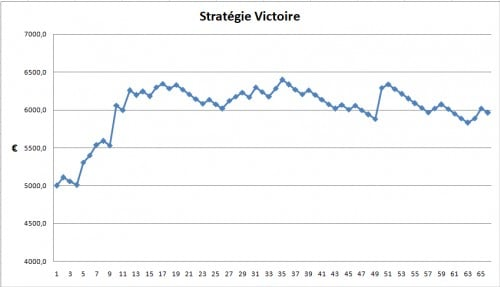 http://forum.sportytrader.com/static/mesimages/244333/StrategieVictoire.png