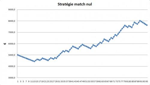 http://forum.sportytrader.com/static/mesimages/244333/Strategiematchnul.png